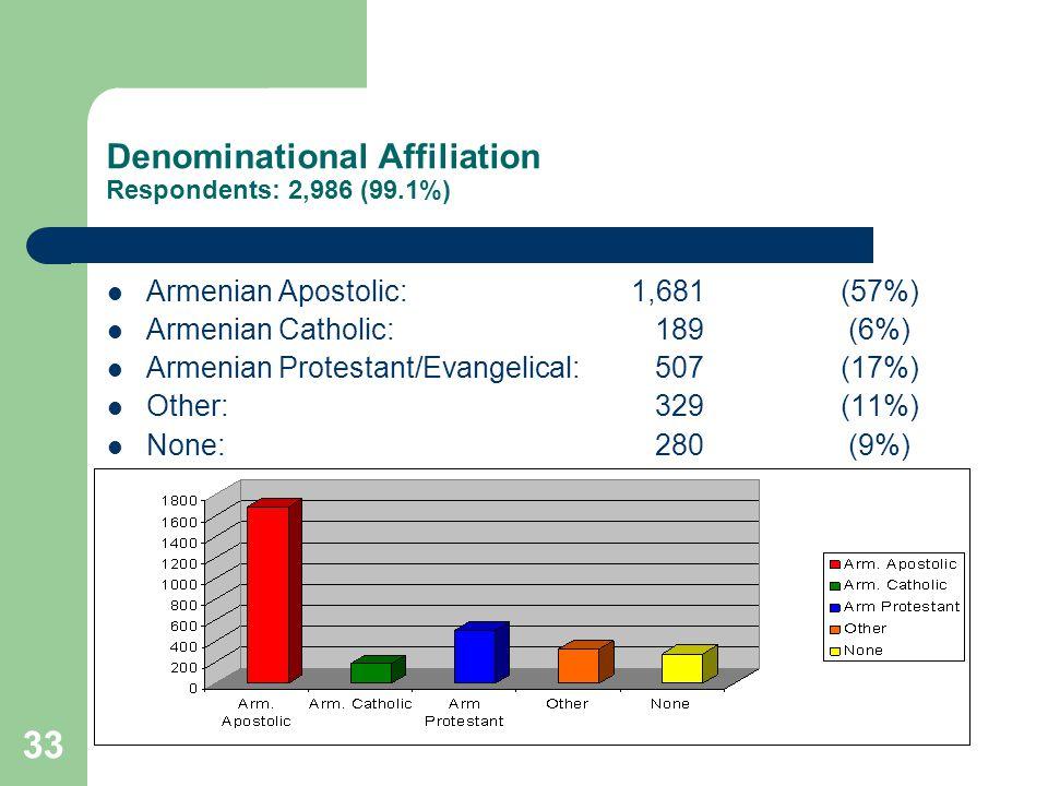 33 Denominational Affiliation Respondents: 2,986 (99.1%) Armenian Apostolic: 1,681(57%) Armenian Catholic: 189 (6%) Armenian Protestant/Evangelical: 507 (17%) Other: 329 (11%) None: 280 (9%)