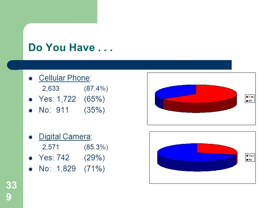 339 Cellular Phone: 2,633 (87.4%) Yes: 1,722(65%) No:911(35%) Digital Camera: 2,571 (85.3%) Yes: 742(29%) No:1,829(71%)