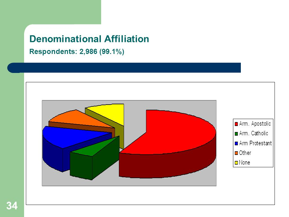 34 Denominational Affiliation Respondents: 2,986 (99.1%)