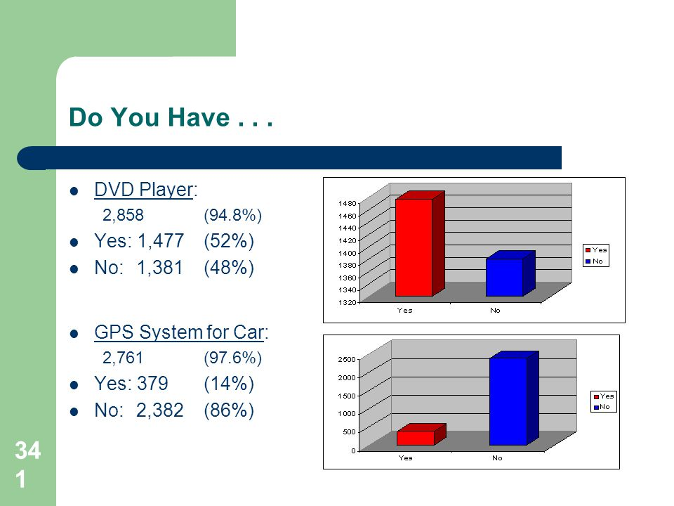 341 Do You Have... DVD Player: 2,858(94.8%) Yes: 1,477(52%) No:1,381(48%) GPS System for Car: 2,761(97.6%) Yes: 379(14%) No: 2,382(86%)