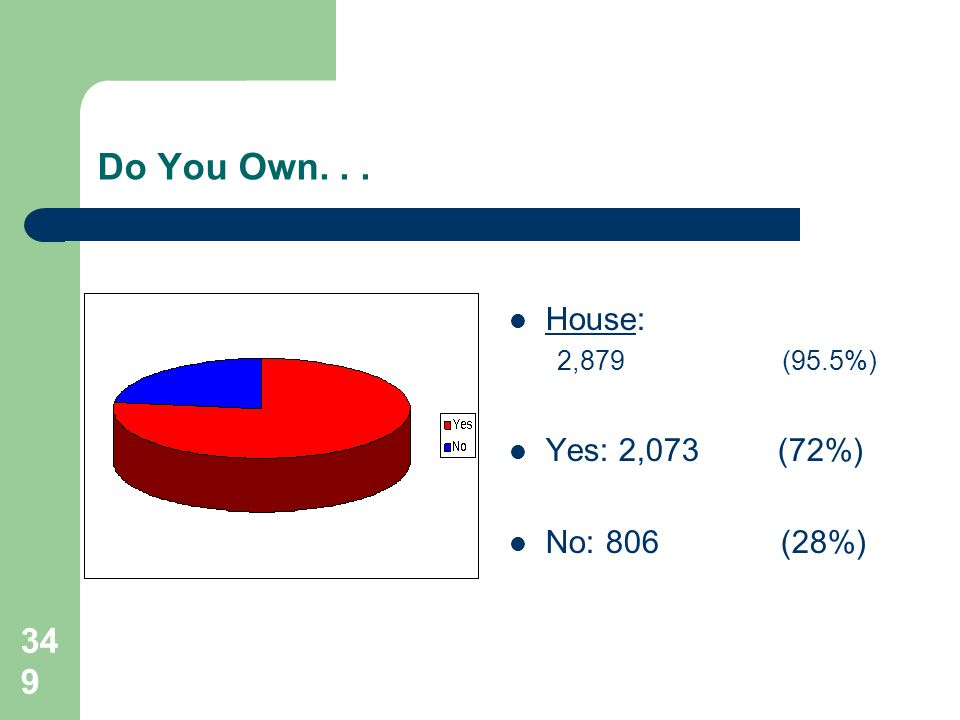349 Do You Own... House: 2,879 (95.5%) Yes: 2,073 (72%) No:806 (28%)