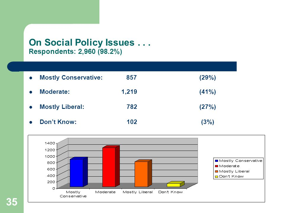 35 On Social Policy Issues...