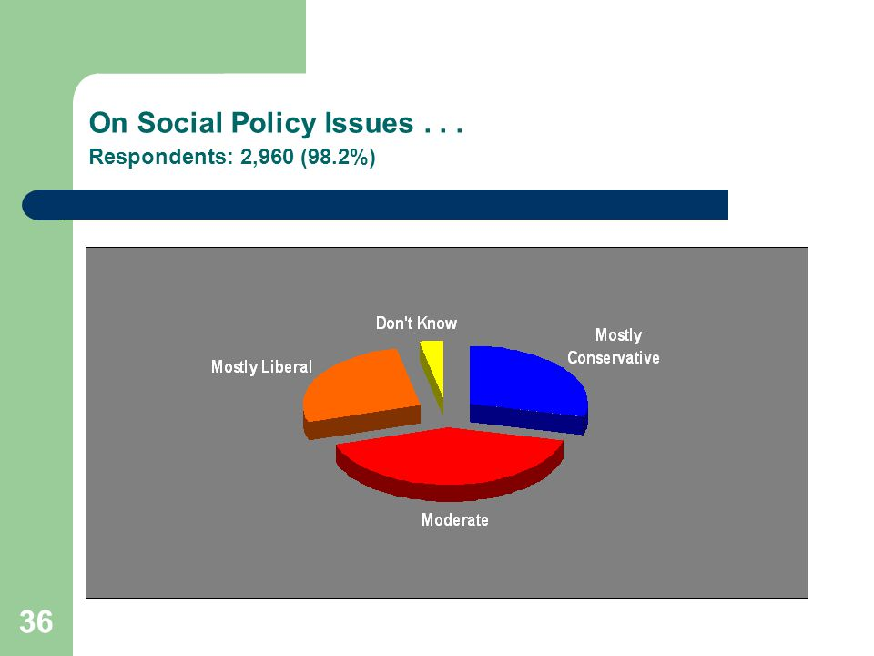 36 On Social Policy Issues... Respondents: 2,960 (98.2%)