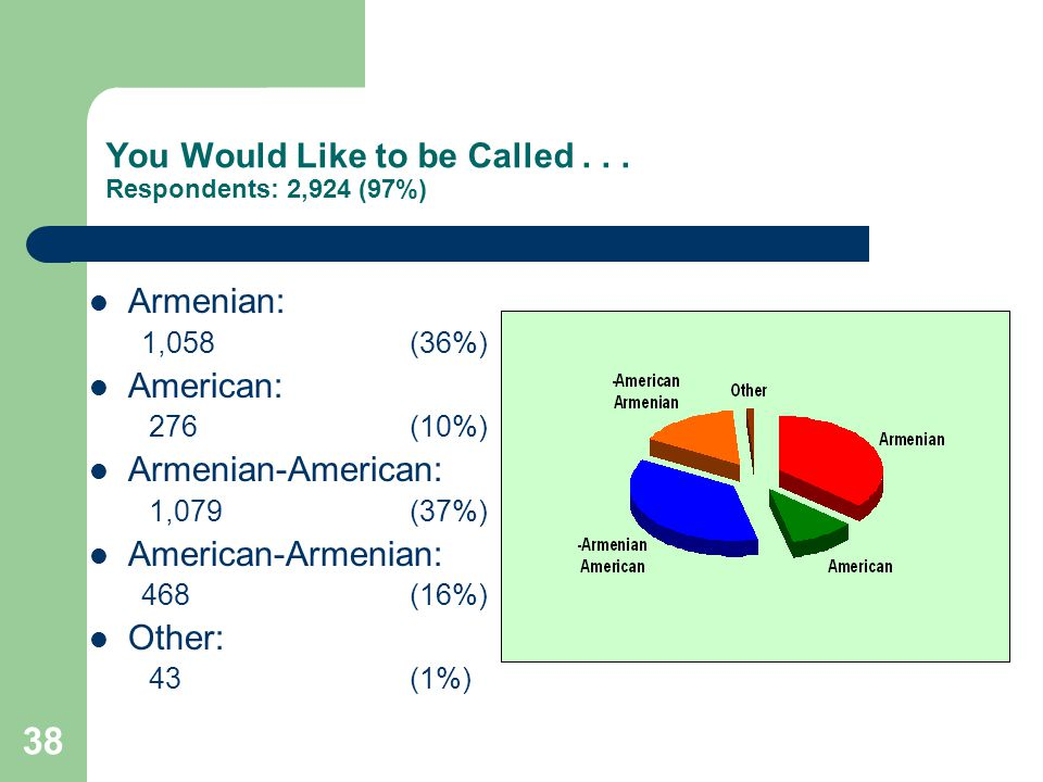 38 You Would Like to be Called... Respondents: 2,924 (97%) Armenian: 1,058 (36%) American: 276 (10%) Armenian-American: 1,079 (37%) American-Armenian: