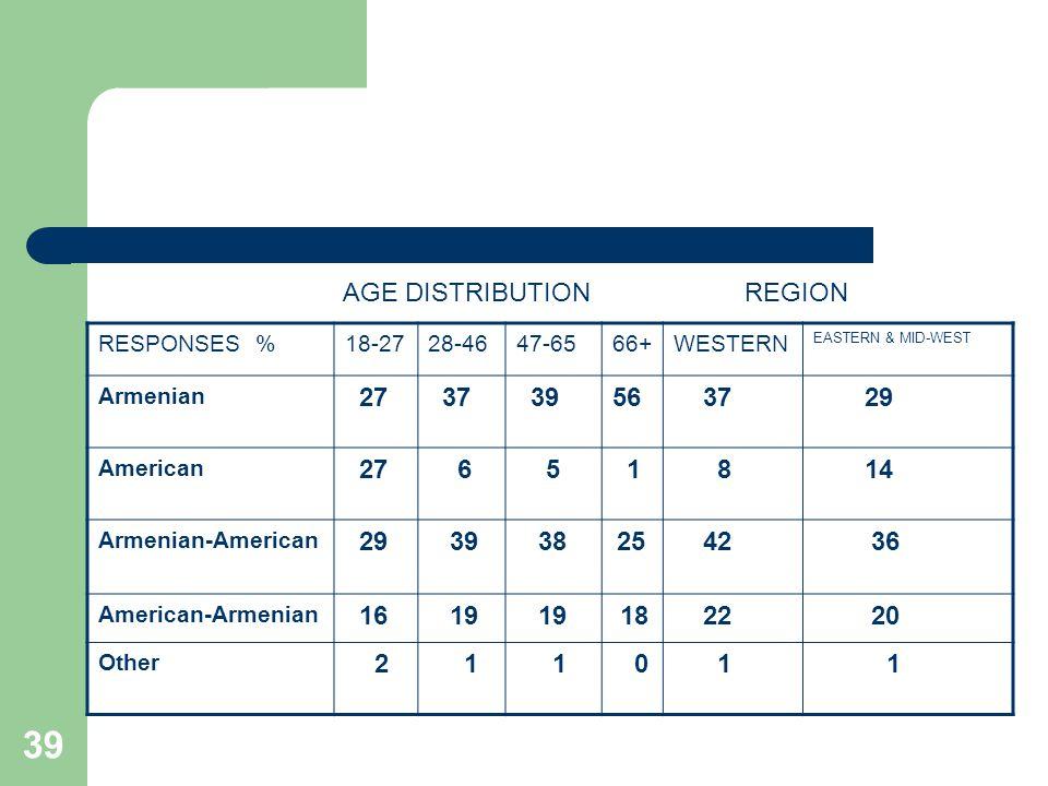 39 RESPONSES %18-2728-4647-6566+WESTERN EASTERN & MID-WEST Armenian 27 37 3956 37 29 American 27 6 5 1 8 14 Armenian-American 29 39 38 25 42 36 American-Armenian 16 19 18 22 20 Other 2 1 1 0 1 1 AGE DISTRIBUTIONREGION