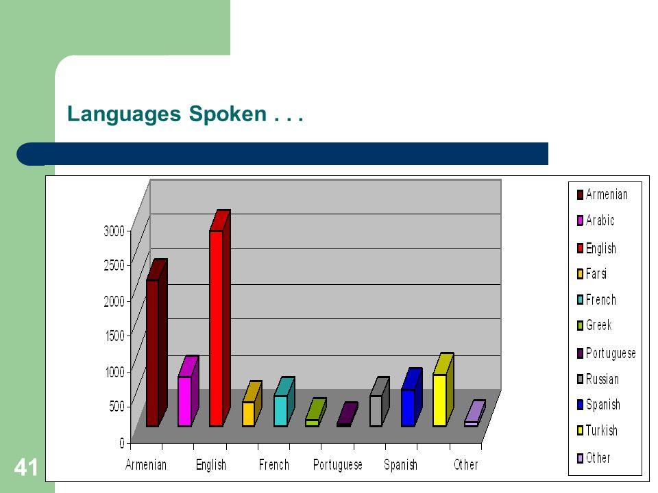 41 Languages Spoken...
