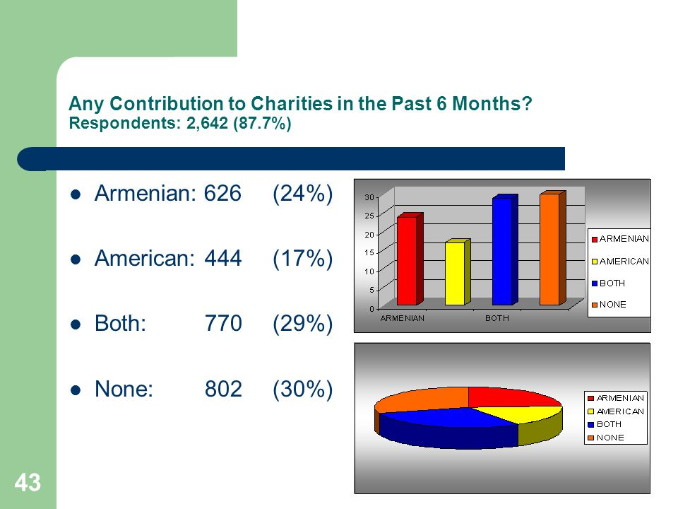 43 Any Contribution to Charities in the Past 6 Months.