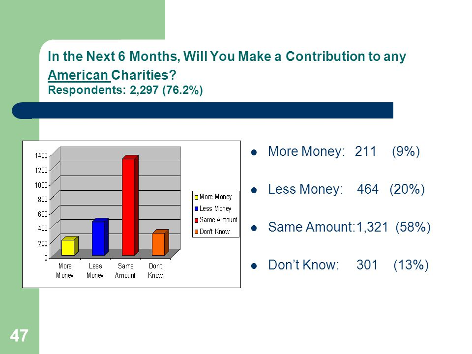 47 In the Next 6 Months, Will You Make a Contribution to any American Charities.