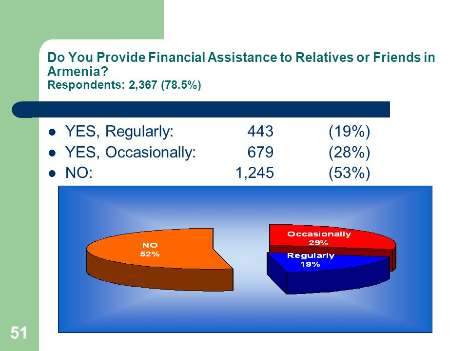 51 Do You Provide Financial Assistance to Relatives or Friends in Armenia.