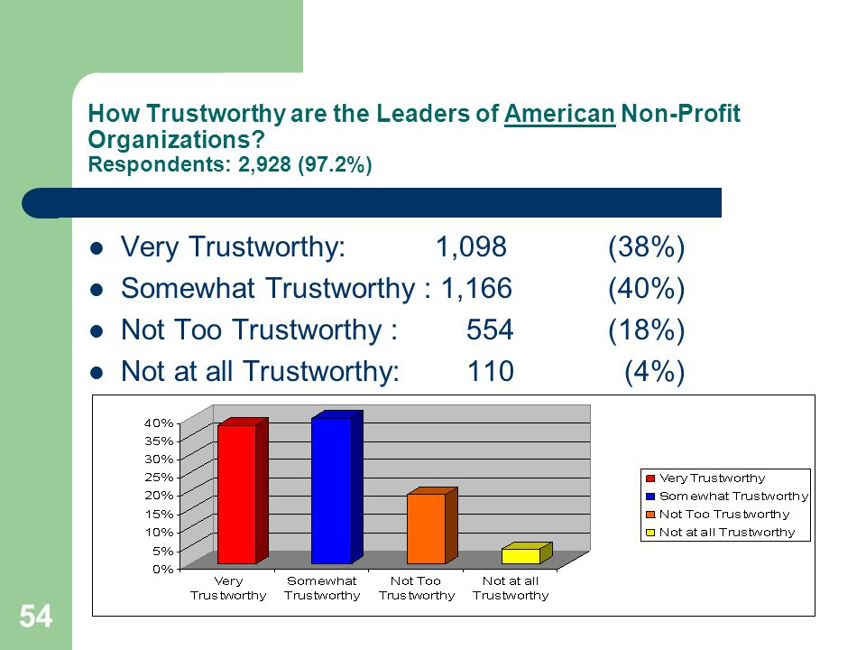 54 How Trustworthy are the Leaders of American Non-Profit Organizations.