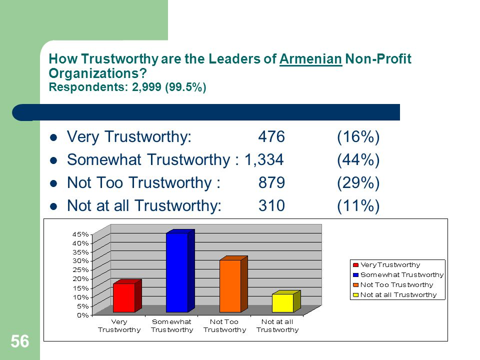 56 How Trustworthy are the Leaders of Armenian Non-Profit Organizations.