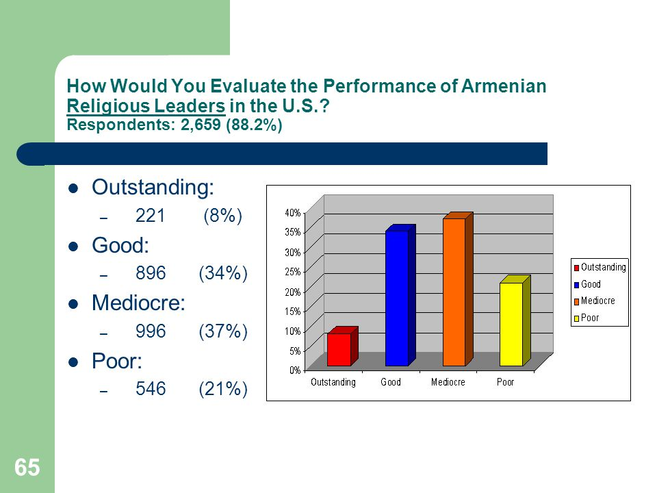 65 How Would You Evaluate the Performance of Armenian Religious Leaders in the U.S..