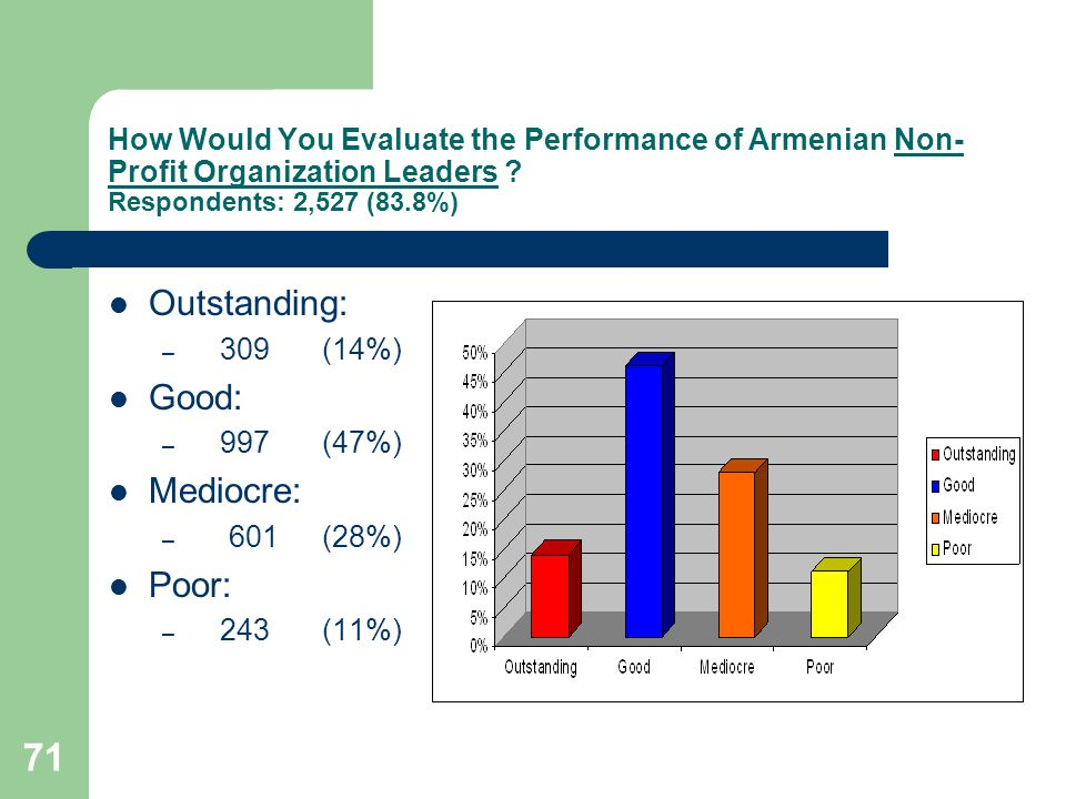 71 How Would You Evaluate the Performance of Armenian Non- Profit Organization Leaders .