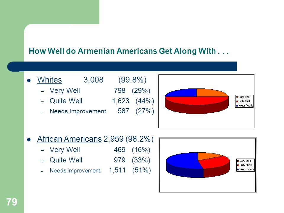 79 How Well do Armenian Americans Get Along With...