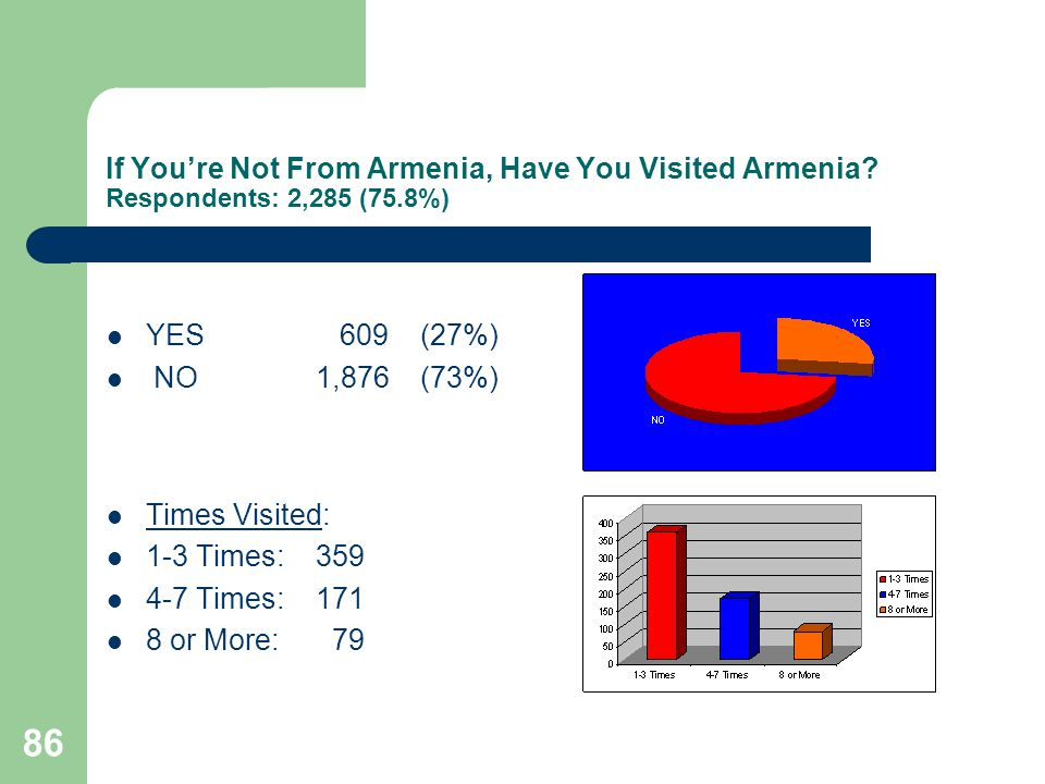 86 If Youre Not From Armenia, Have You Visited Armenia.
