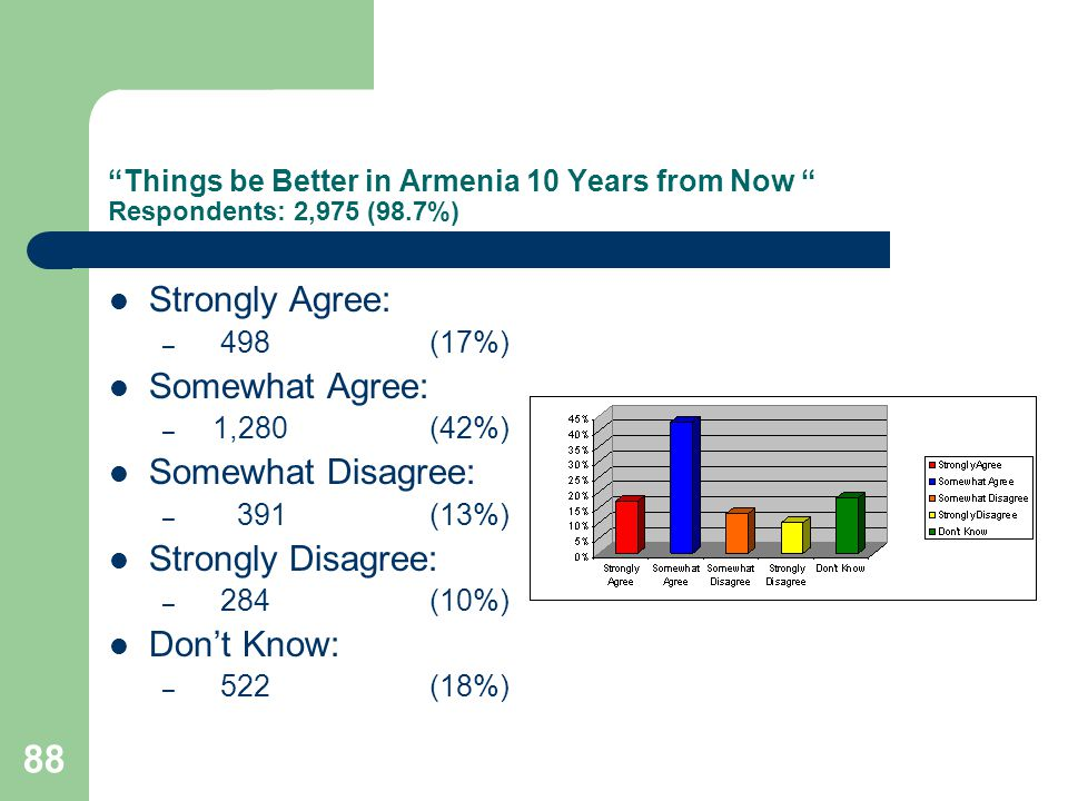 88 Things be Better in Armenia 10 Years from Now Respondents: 2,975 (98.7%) Strongly Agree: – 498 (17%) Somewhat Agree: – 1,280 (42%) Somewhat Disagree: – 391 (13%) Strongly Disagree: – 284 (10%) Dont Know: – 522 (18%)