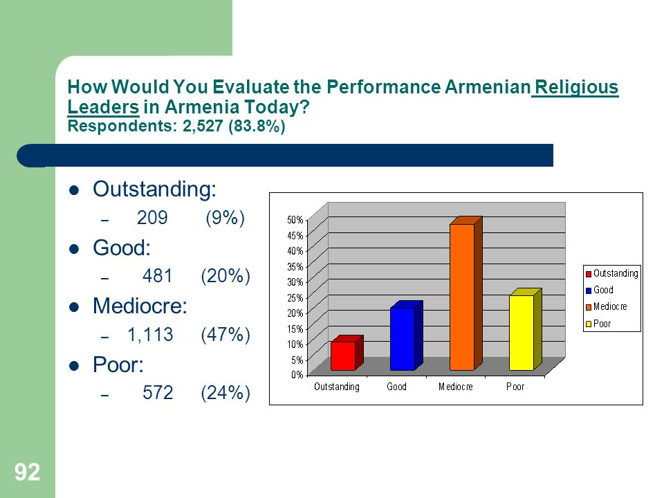 92 How Would You Evaluate the Performance Armenian Religious Leaders in Armenia Today.