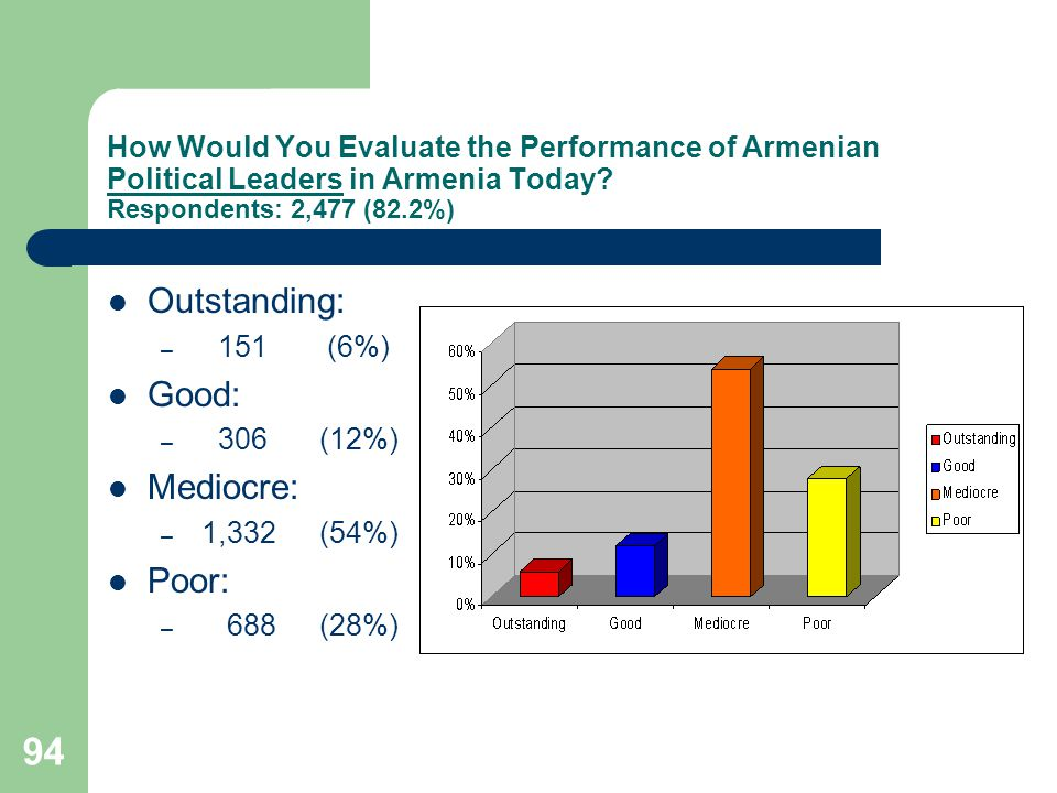 94 How Would You Evaluate the Performance of Armenian Political Leaders in Armenia Today.