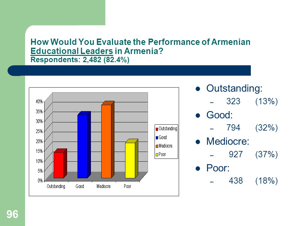 96 How Would You Evaluate the Performance of Armenian Educational Leaders in Armenia.