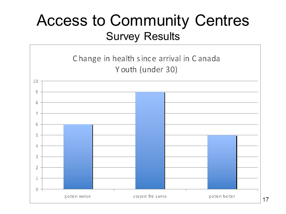 17 Access to Community Centres Survey Results