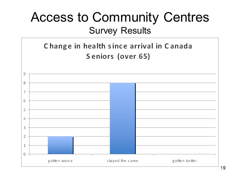 19 Access to Community Centres Survey Results