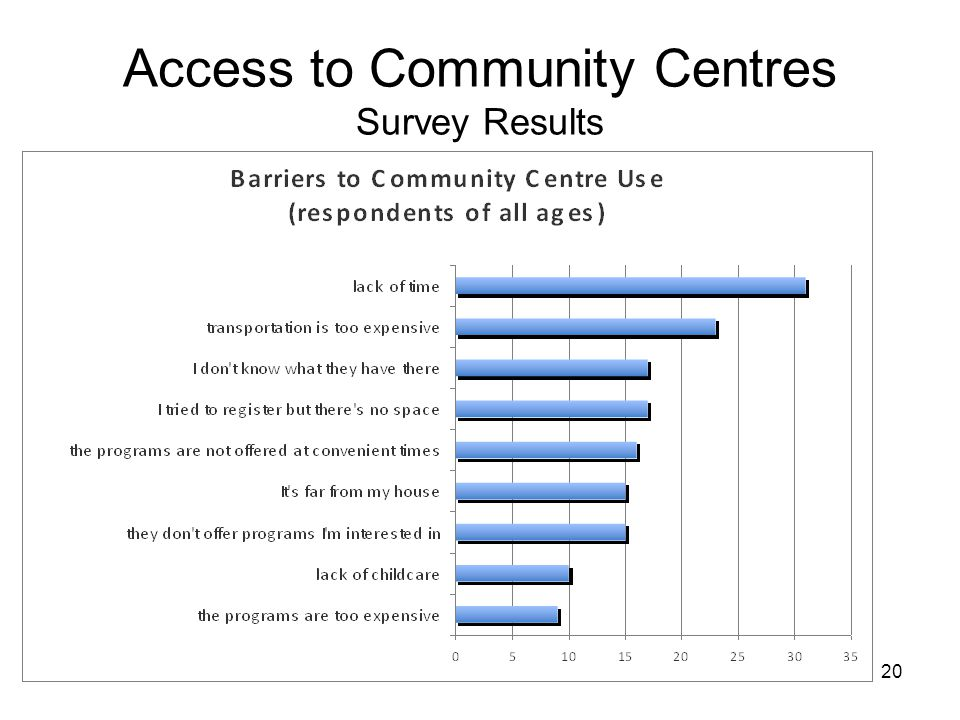 20 Access to Community Centres Survey Results