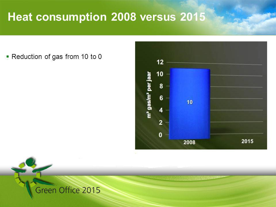 Heat consumption 2008 versus 2015 Reduction of gas from 10 to 0