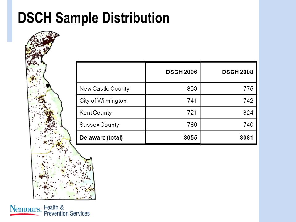 DSCH Sample Distribution DSCH 2006DSCH 2008 New Castle County833775 City of Wilmington741742 Kent County721824 Sussex County760740 Delaware (total)30553081