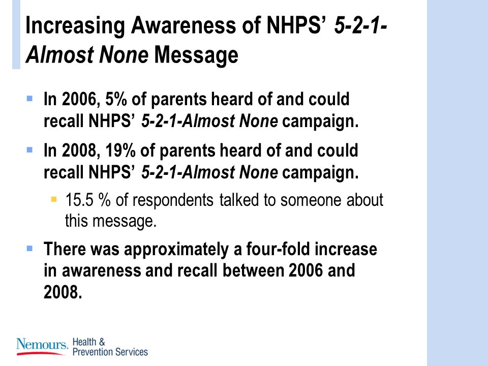Increasing Awareness of NHPS 5-2-1- Almost None Message In 2006, 5% of parents heard of and could recall NHPS 5-2-1-Almost None campaign.