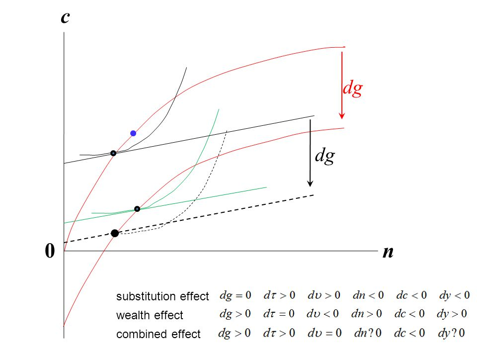 dg c n0 substitution effect dg wealth effect combined effect