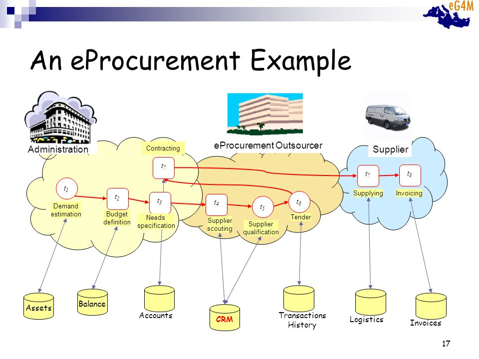 17 An eProcurement Example t6t6 t5t5 t4t4 t2t2 Budget definition Tender Supplier qualification Supplier scouting t7t7 Supplying + t1t1 Demand estimation t8t8 Invoicing Administration eProcurement Outsourcer Supplier t7t7 Contracting CRMAssetsBalance AccountsInvoicesTransactions History Logistics t3t3 Needs specification