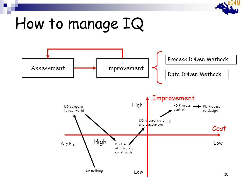 18 How to manage IQ AssessmentImprovement PD Process control Do nothing DD compare to real world DD Use of integrity constraints DD Record matching and comparison Low High Cost Low Very High High Improvement PD Process re-design Process Driven Methods Data Driven Methods