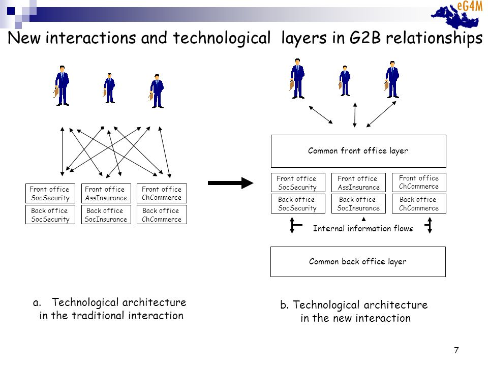 8 New interactions and technological layers in G2B relationships Back office SocSecurity Back office SocInsurance Back office ChCommerce Front office SocSecurity Front office AssInsurance Front office ChCommerce a.Technological architecture in the traditional interaction Back office SocSecurity Back office SocInsurance Back office ChCommerce Front office SocSecurity Front office AssInsurance Front office ChCommerce Common front office service oriented layer Common back office cooperative layer Internal information flows b.