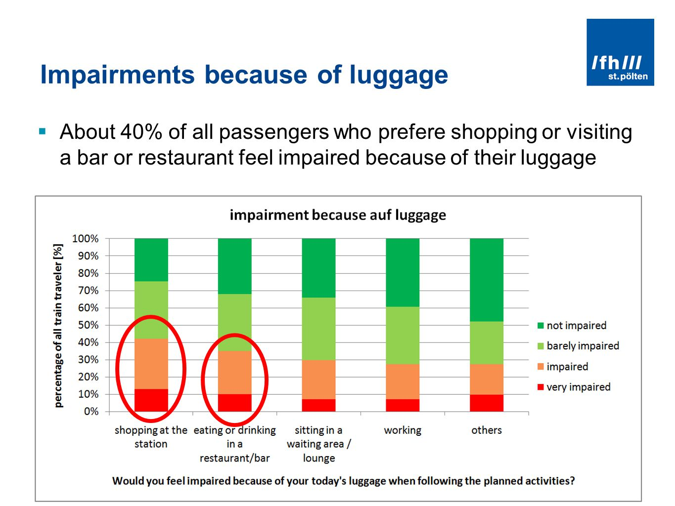 LUGGAGE LOCKERS - NEEDS AND EXPECTATION OF PASSENGERS - ZEL 2011, ZILINA JUNE 2011 Impairments because of luggage About 40% of all passengers who prefere shopping or visiting a bar or restaurant feel impaired because of their luggage