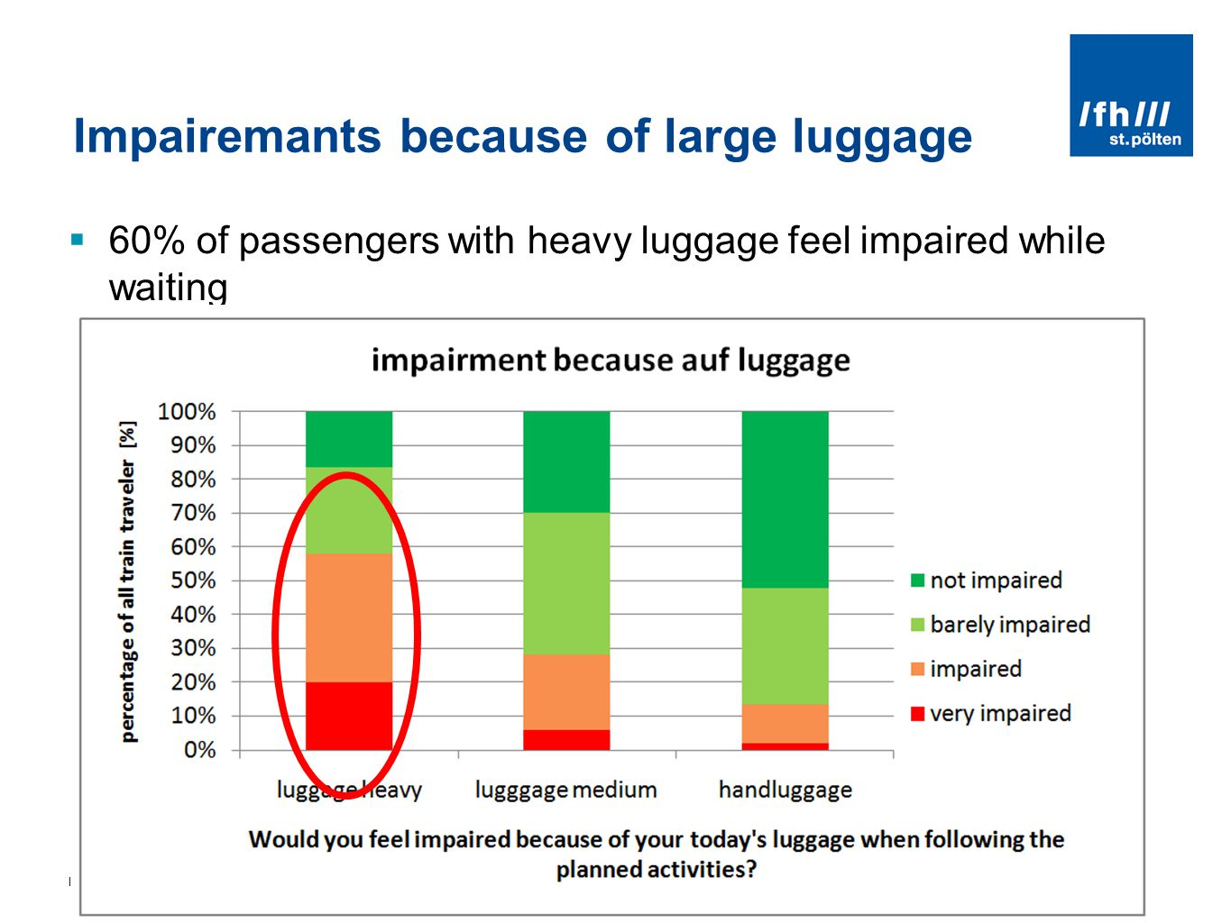 LUGGAGE LOCKERS - NEEDS AND EXPECTATION OF PASSENGERS - ZEL 2011, ZILINA JUNE 2011 Impairemants because of large luggage 60% of passengers with heavy luggage feel impaired while waiting