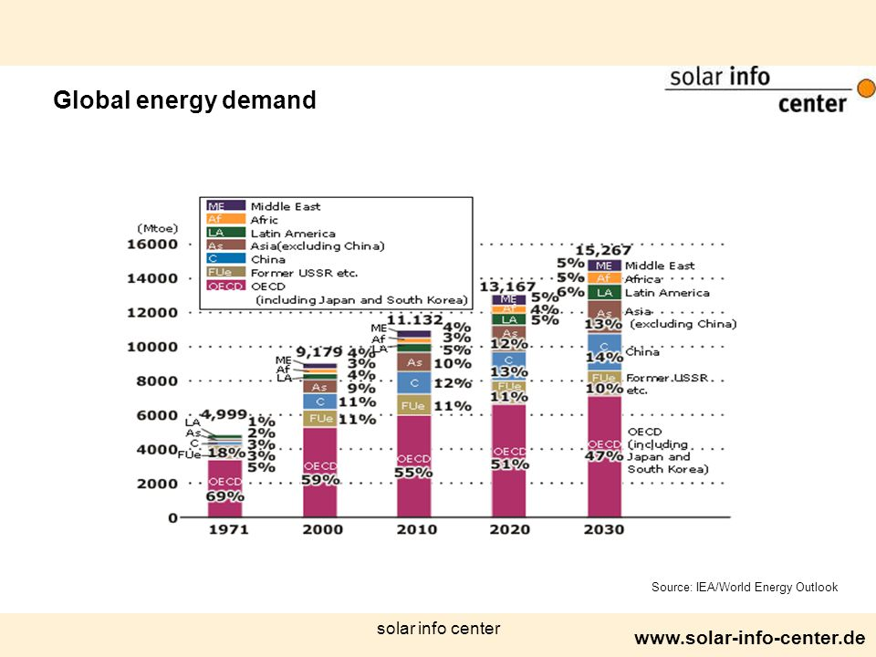 www.solar-info-center.de solar info center Source: IEA/World Energy Outlook Global energy demand
