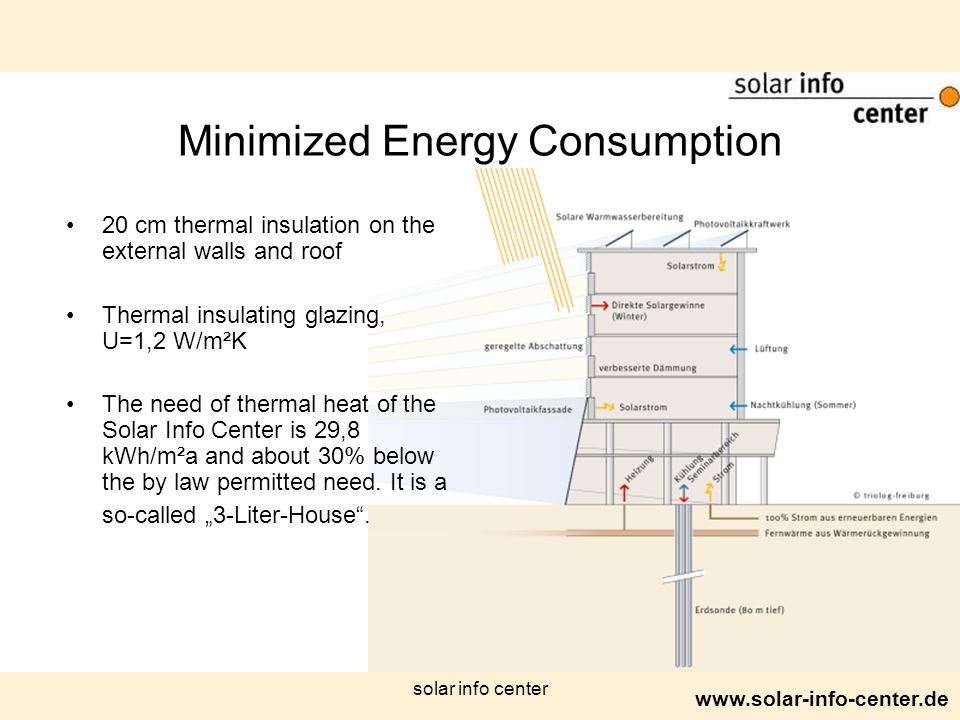 www.solar-info-center.de solar info center Minimized Energy Consumption 20 cm thermal insulation on the external walls and roof Thermal insulating glazing, U=1,2 W/m²K The need of thermal heat of the Solar Info Center is 29,8 kWh/m²a and about 30% below the by law permitted need.
