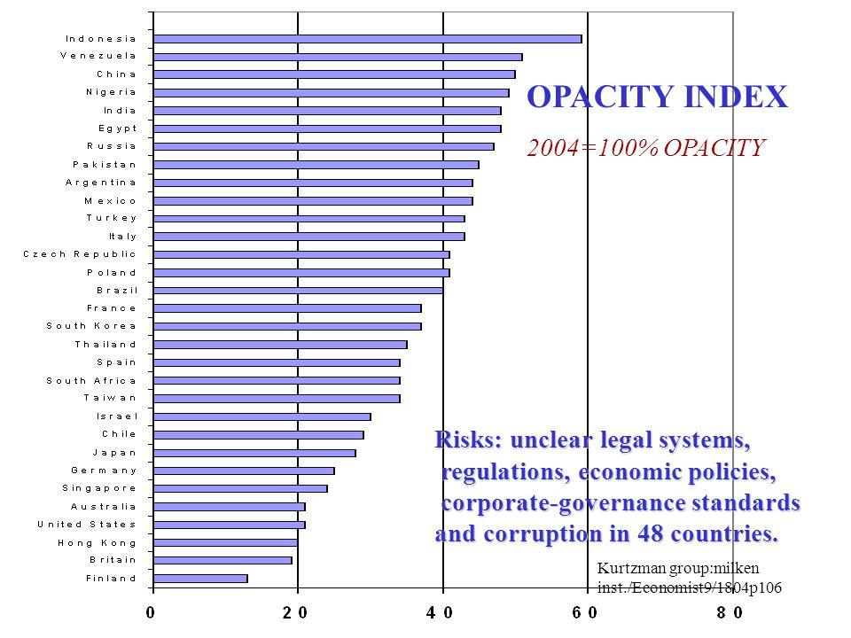 BUSINES RISKS ENVIRONMENTAL SOCIAL WARS ANTI GLOBAL BUSINESS POLITICAL LABOR BRAND LOSS INDUSTRIAL