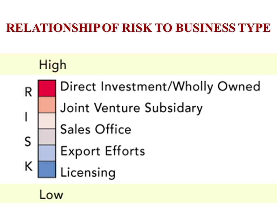 APPROACHES TO ASSESSING BUSINESS RISK