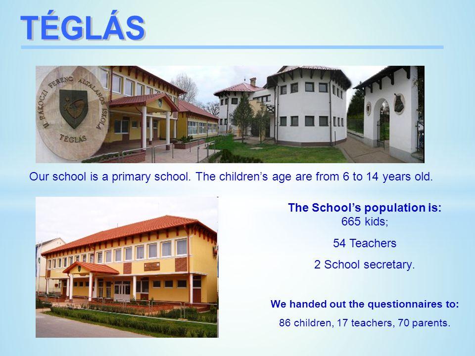 The Schools population is: 665 kids ; 54 Teachers 2 School secretary.
