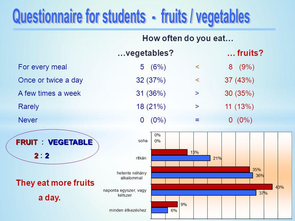 How often do you eat… …vegetables.… fruits.