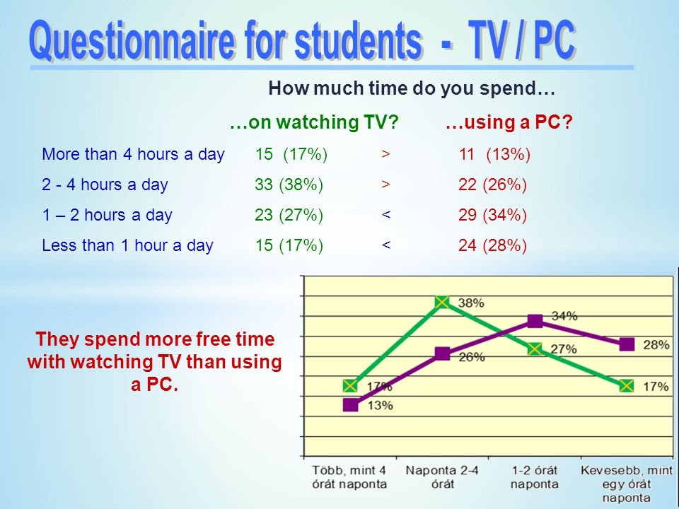 How much time do you spend… …on watching TV.…using a PC.