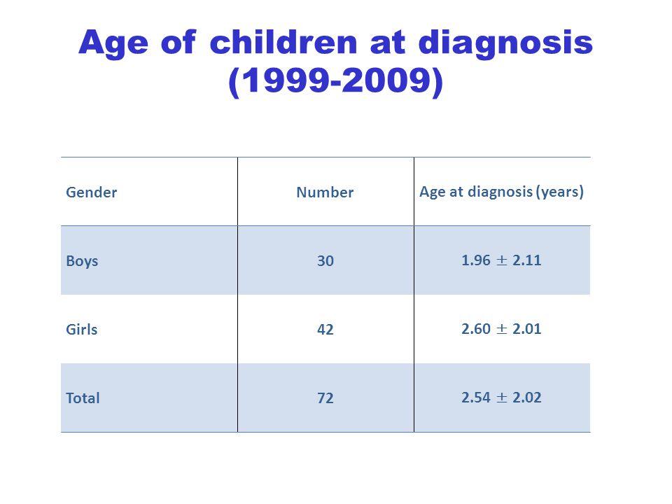 GenderNumberAge at diagnosis (years) Boys301.96 ± 2.11 Girls422.60 ± 2.01 Total722.54 ± 2.02 Age of children at diagnosis (1999-2009)