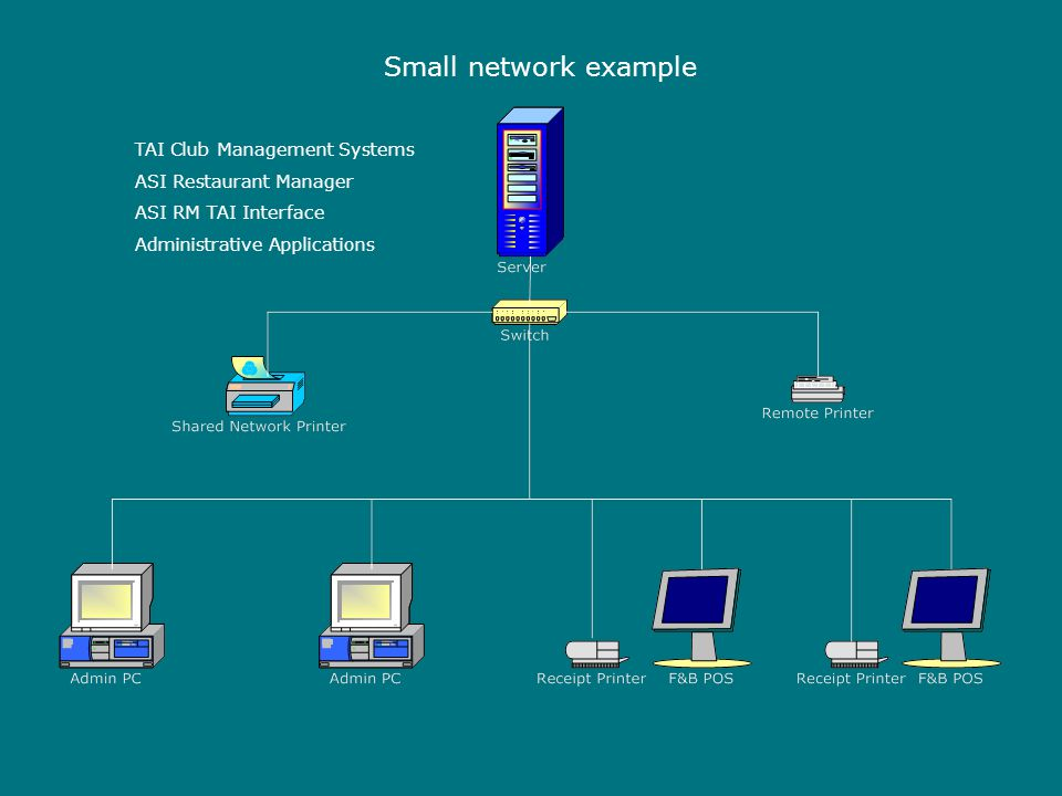 Small network example TAI Club Management Systems ASI Restaurant Manager ASI RM TAI Interface Administrative Applications