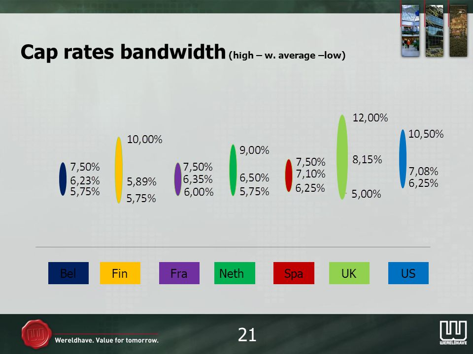 Cap rates bandwidth (high – w. average –low) 21 BelFraFinNethSpaUKUS