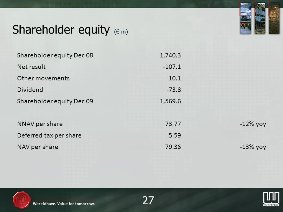 Shareholder equity ( m) Shareholder equity Dec 081,740.3 Net result-107.1 Other movements10.1 Dividend-73.8 Shareholder equity Dec 091,569.6 NNAV per share73.77-12% yoy Deferred tax per share5.59 NAV per share79.36-13% yoy 27