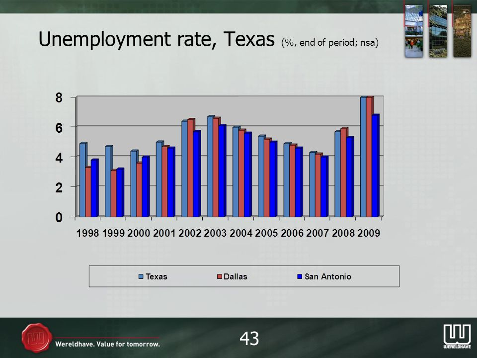 Unemployment rate, Texas (%, end of period; nsa) 43