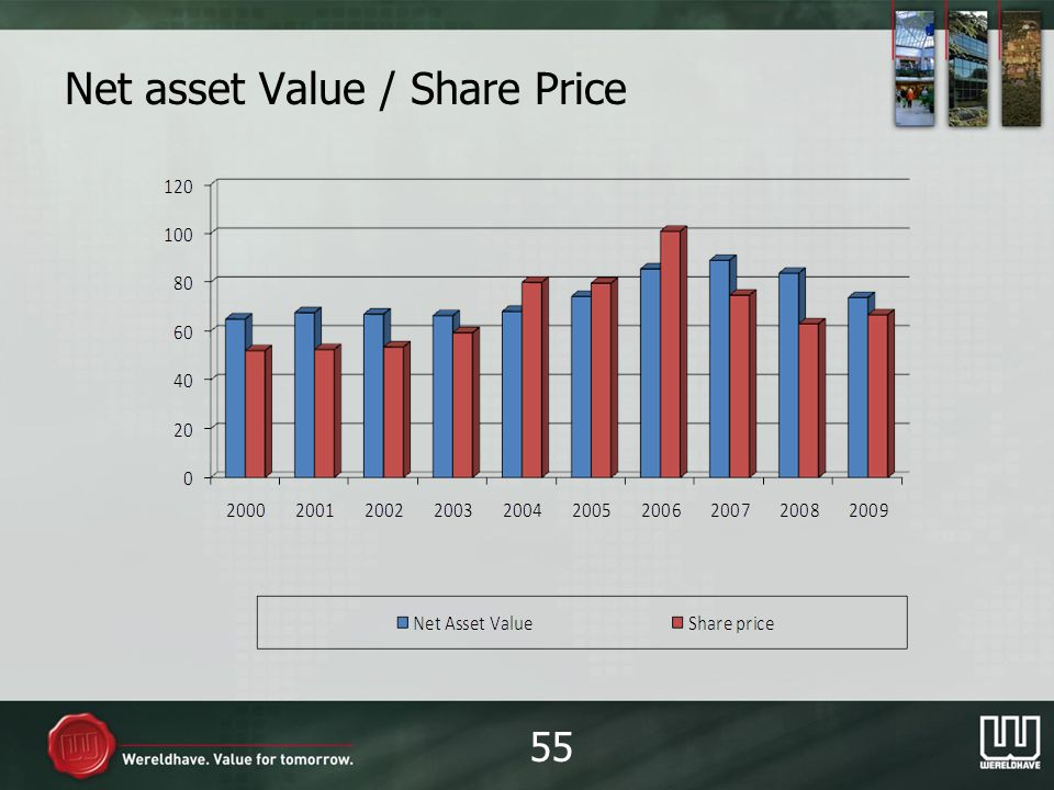 Net asset Value / Share Price 55