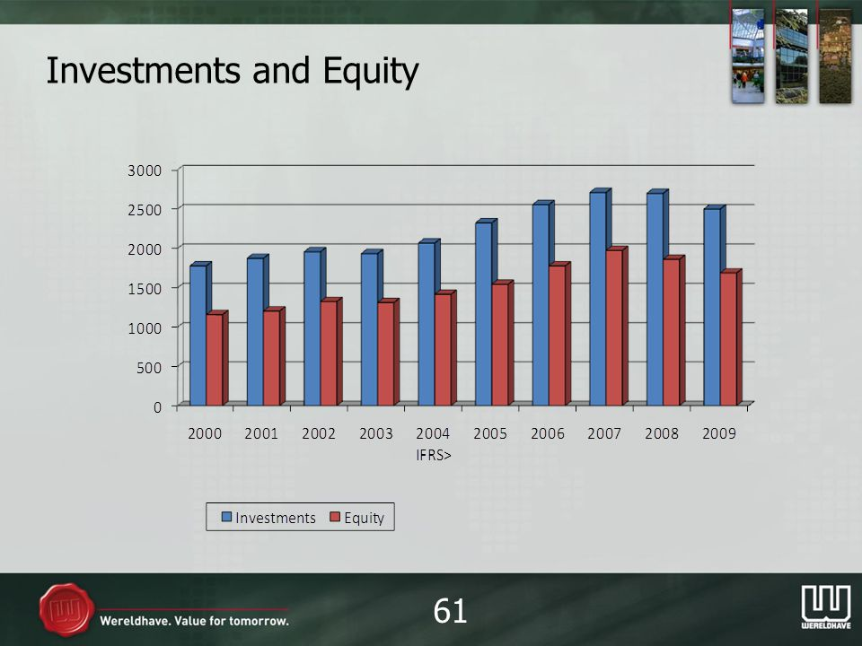 Investments and Equity 61