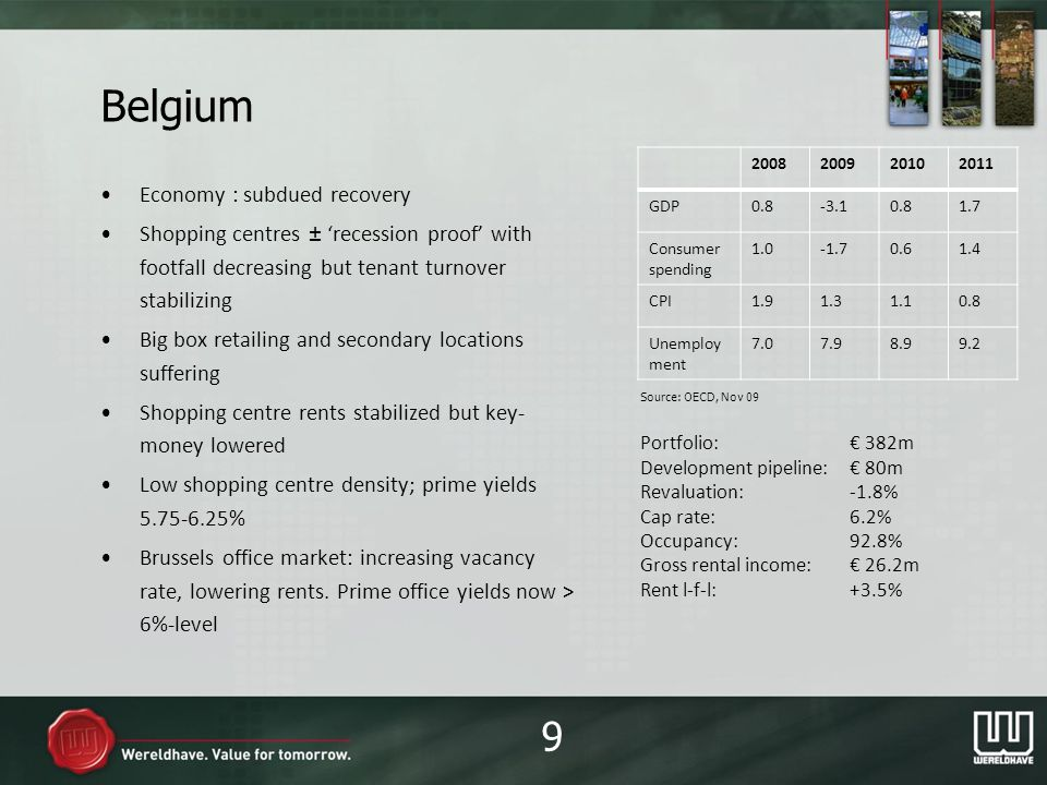 Debt profile pro forma after 220m Dutch acquisition and refinancing STF* * STF: syndicated term facility 30